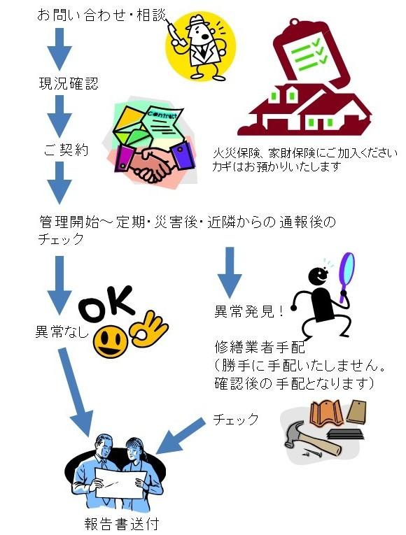 空き家管理までの流れ
